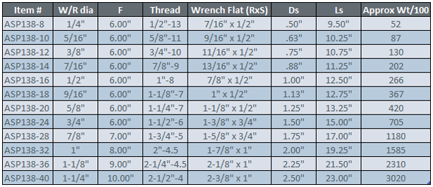 Large Shank Threaded Stud fitting chart