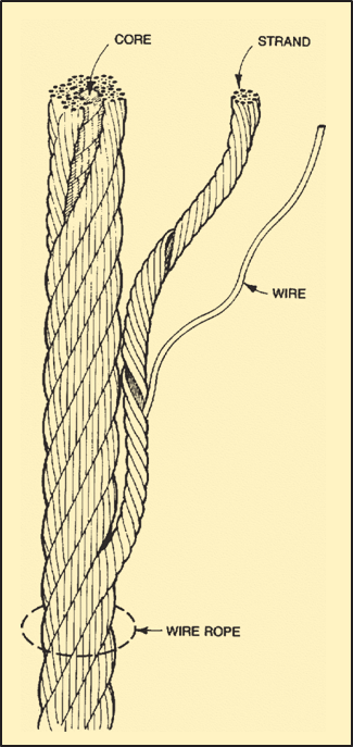 Wire-rope-selection