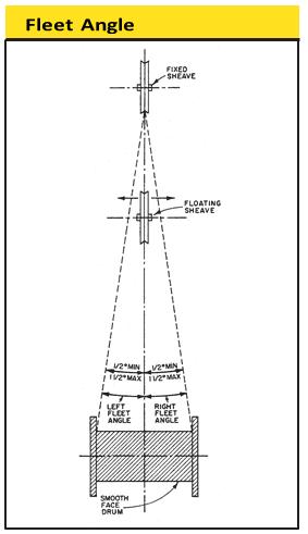 fleet-angle