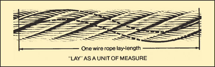 lay-unit-measure