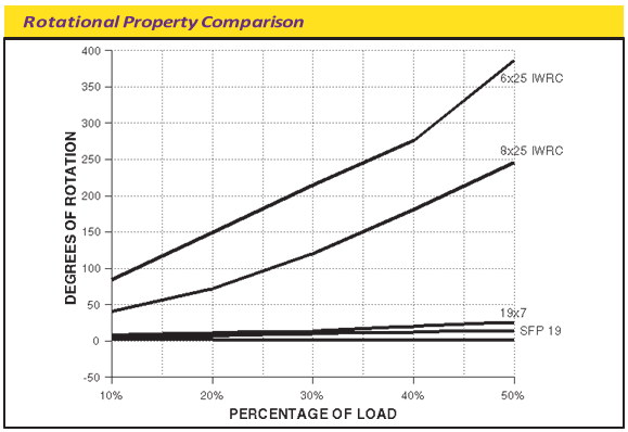 rotational-property-comparison-chart