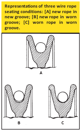 wire-rope-seating-conditions