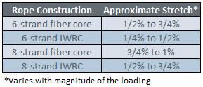 wwr-constructional-chart