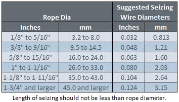 wwr-seizing-chart